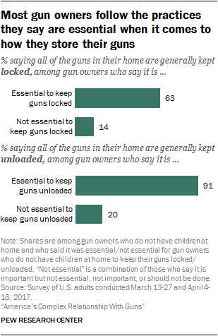 Most gun owners follow the practices they say are essential when it comes to how they store their guns