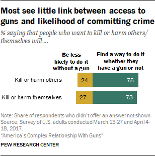 Most see little link between access to guns and likelihood of committing crime