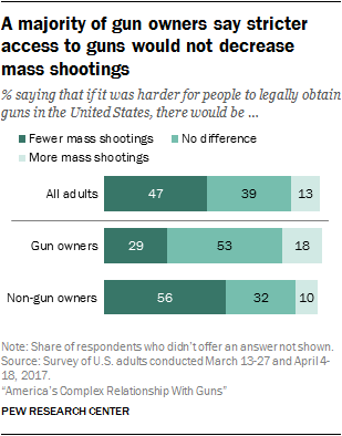 A majority of gun owners say stricter access to guns would not decrease mass shootings