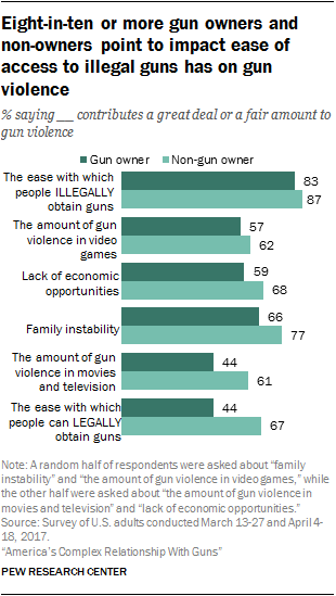 Eight-in-ten or more gun owners and non-owners point to impact ease of access to illegal guns has on gun violence