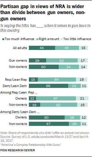Partisan gap in views of NRA is wider than divide between gun owners, non-gun owners