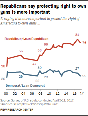 Republicans say protecting right to own guns is more important