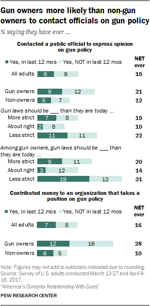 Gun owners more likely than non-gun owners to contact officials on gun policy