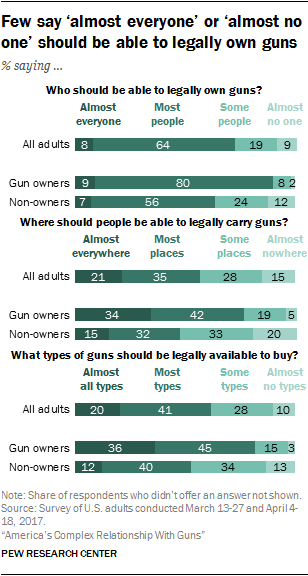 Few say 'almost everyone' or 'almost no one' should be able to legally own guns