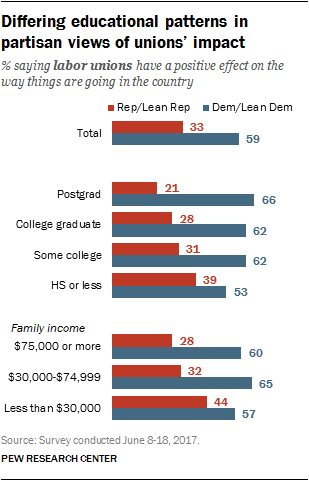 Differing educational patterns in partisan views of unions' impact
