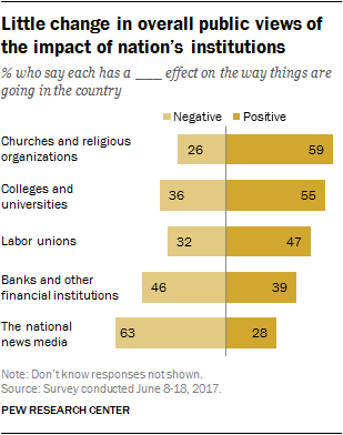Little change in overall public views of the impact of nation's institutions