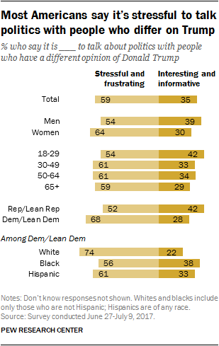 Most Americans say it's stressful to talk politics with people who differ on Trump