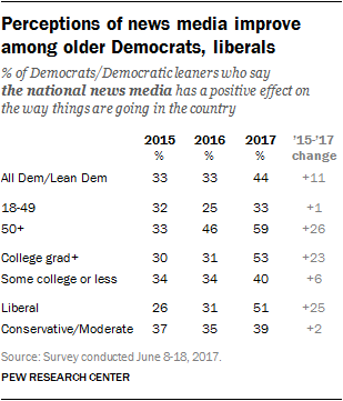 Perceptions of news media improve among older Democrats, liberals
