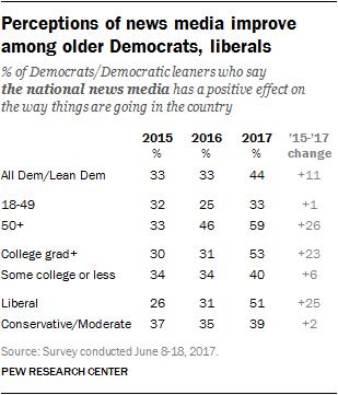 Perceptions of news media improve among older Democrats, liberals