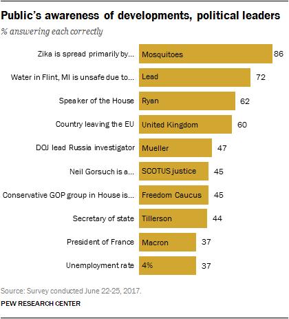 Public's awareness of developments, political leaders