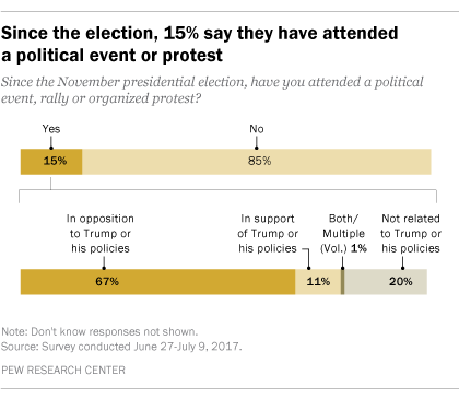Since the election, 15% say they have attended a political event or protest