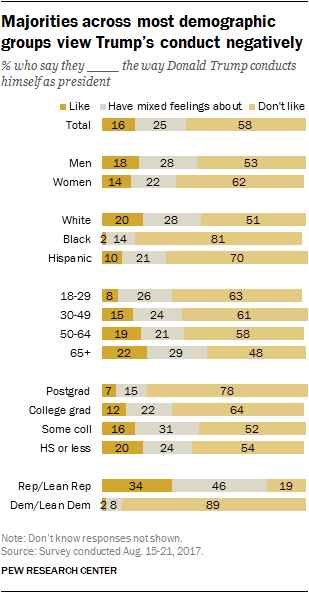 Majorities across most demographic groups view Trump's conduct negatively