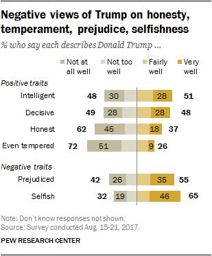 Negative views of Trump on honesty, temperament, prejudice, selfishness