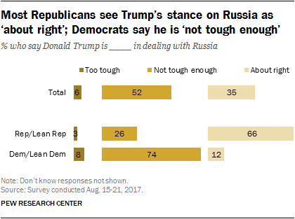 Most Republicans see Trump's stance on Russia as 'about right'; Democrats say he is 'not tough enough'