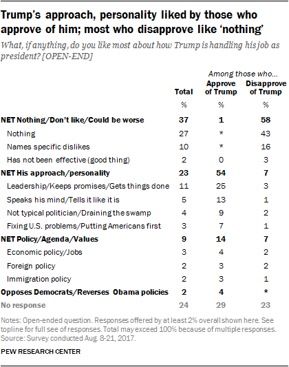 Trump's approach, personality liked by those who approve of him; most who disapprove like 'nothing'