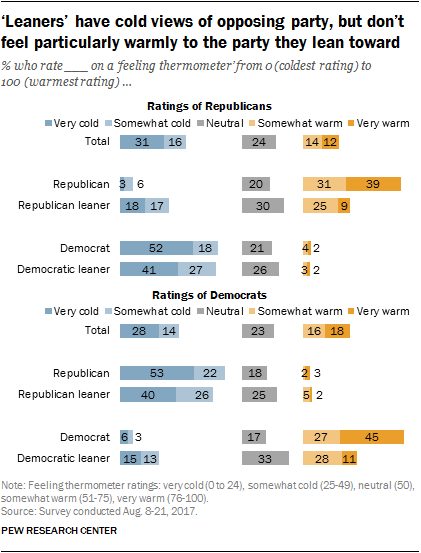 'Leaners' have cold views of opposing party, but don't feel particularly warmly to the party they lean toward