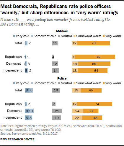 Most Democrats, Republicans rate police officers 'warmly,' but sharp differences in 'very warm' ratings