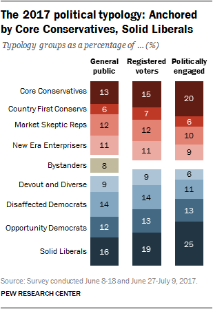 The 2017 political typology: Anchored by Core Conservatives, Solid Liberals