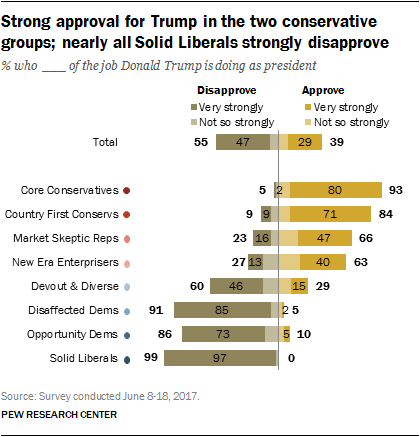 Strong approval for Trump in the two conservative groups; nearly all Solid Liberals strongly disapprove