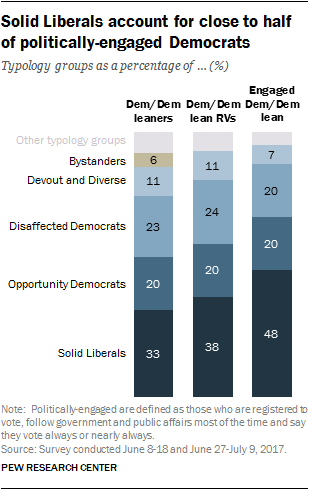 Solid Liberals account for close to half of politically-engaged Democrats