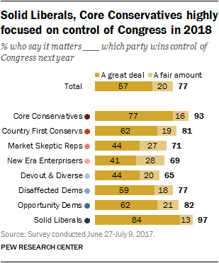 Solid Liberals, Core Conservatives highly focused on controls of Congress in 2018