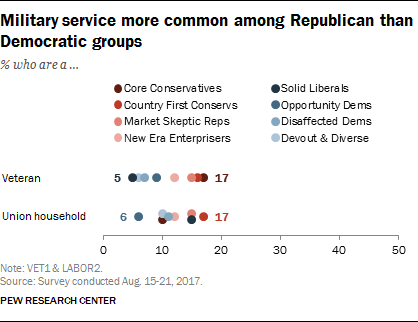 Military service more common among Republican than Democratic groups