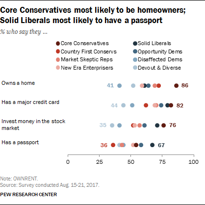 Core Conservatives most likely to be homeowners; Solid Liberals most likely to have a passport