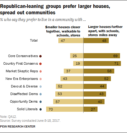 Republican-leaning groups prefer larger houses, spread out communities