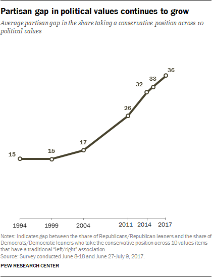 Partisan gap in political values continues to grow
