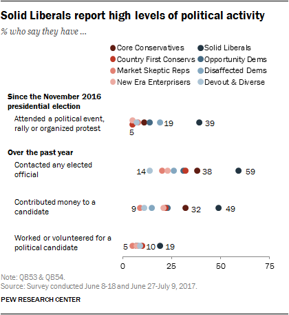 Solid Liberals report high levels of political activity