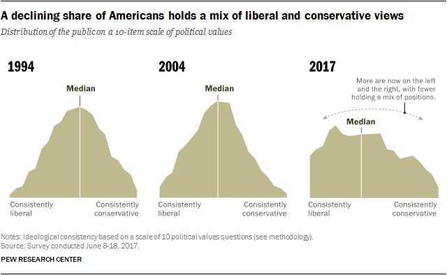 A declining share of Americans holds a mix of liberal and conservative views
