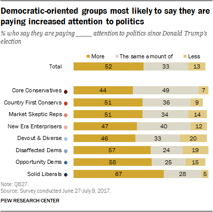 Democratic-oriented groups most likely to say they are paying increased attention to politics