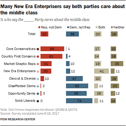 Many New Era Enterprisers say both parties car about the middle class