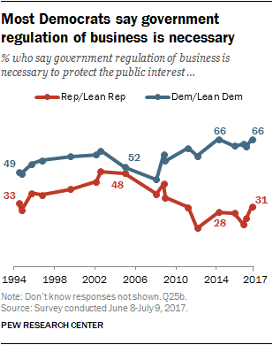 most democrats say government regulation of business is necessary
