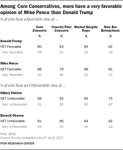 Among Core Conservatives, more have a favorable opinion of Mike Pence than Donald Trump