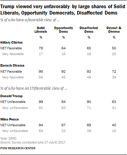 Trump viewed very unfavorably by large shares of Solid Liberals, Opportunity Democrats, Disaffected Dems