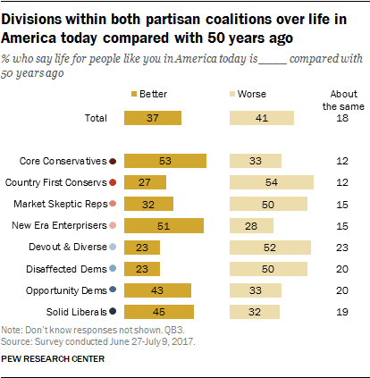 Divisions within both partisan coalitions over life in America today compared with 50 years ago