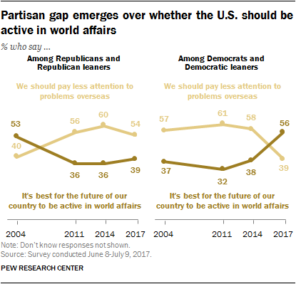 Partisan gap emerges over whether the U.S. should be active in world affairs