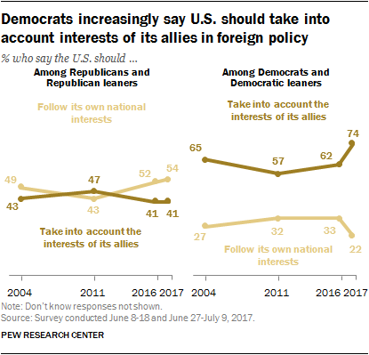 Democrats increasingly say U.S. should take into account interests of its allies in foreign policy