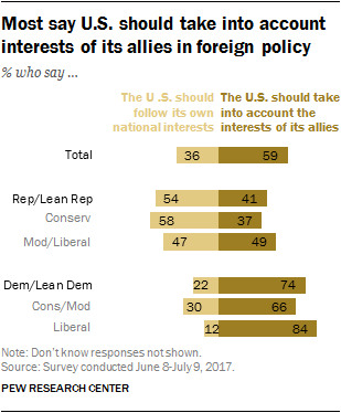 Most say U.S. should take into account interests of its allies in foreign policy