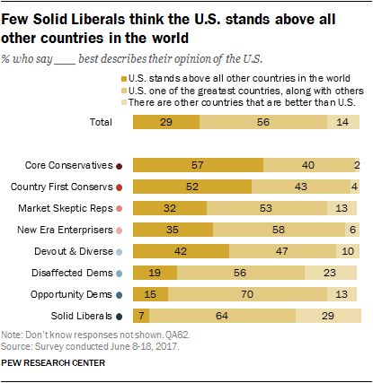 Few Solid Liberals think the U.S. stands above all other countries in the world