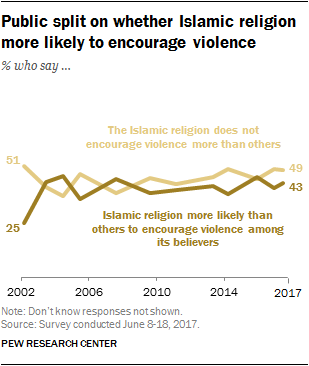 Republic split on whether Islamic religion more likely to encourage violence