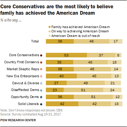 Core Conservatives are the most likely to believe family has achieved the American Dream