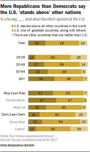 More Republicans than Democrats say the U.S. 'stands above' other nations