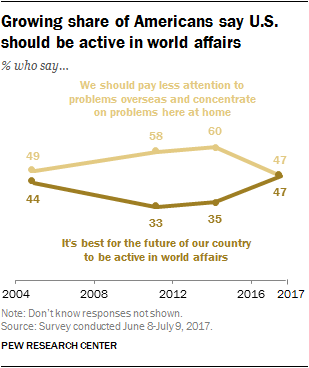 Growing share of Americans say U.S. should be active in world affairs