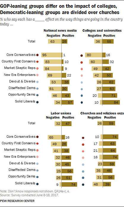 GOP-leaning groups differ on the impact of colleges, Democratic-leaning groups are divided over churches