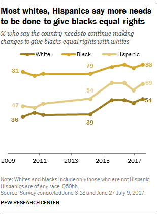 Most whites, Hispanics say more needs to be done to give blacks equal rights