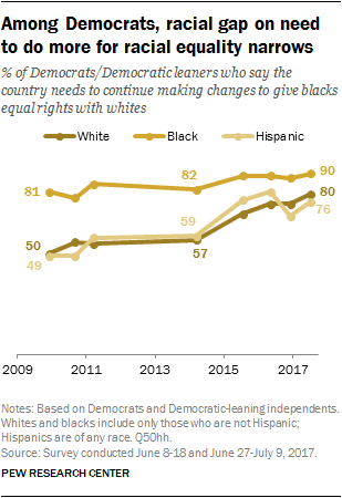 Among Democrats, racial gap on need to do more for racial equality narrows