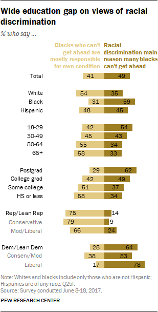 Wide education gap on views of racial discrimination