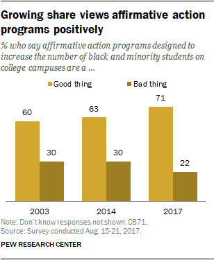 Growing share views affirmative action programs positively